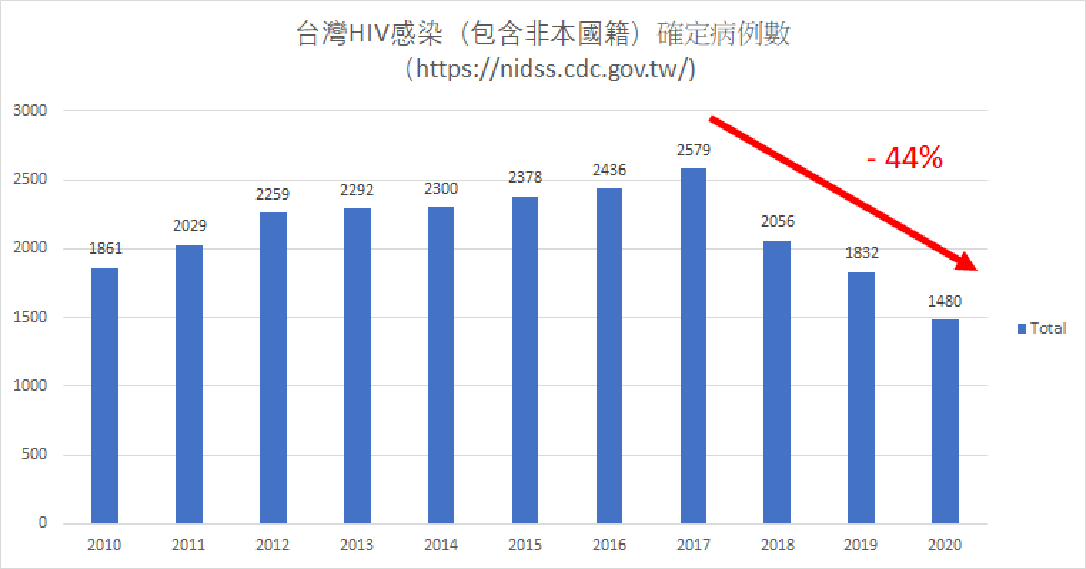 CDC 2021 HIV Infections taiwan